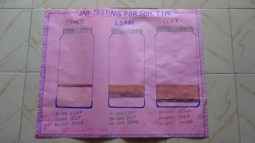 Soil sample poster